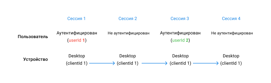All_sessions_connected_different_userId_ru.png