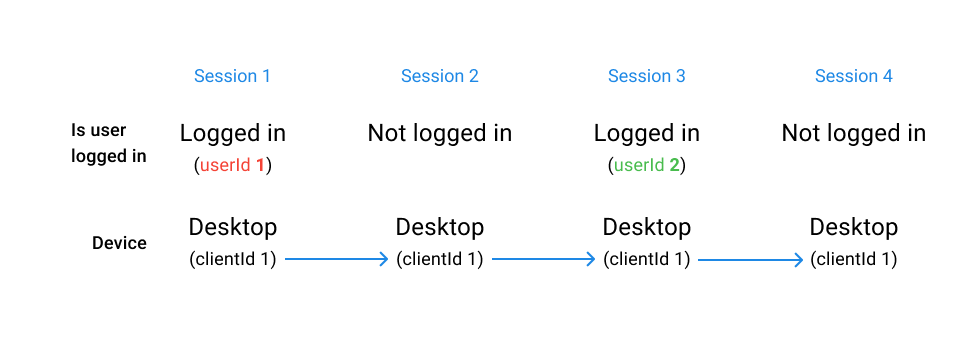 All_sessions_connected_different_userId_en.png
