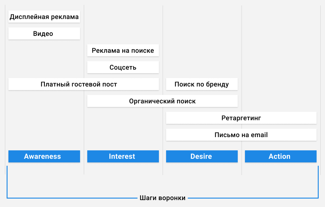 AIDA_Funnel_example_ru.png